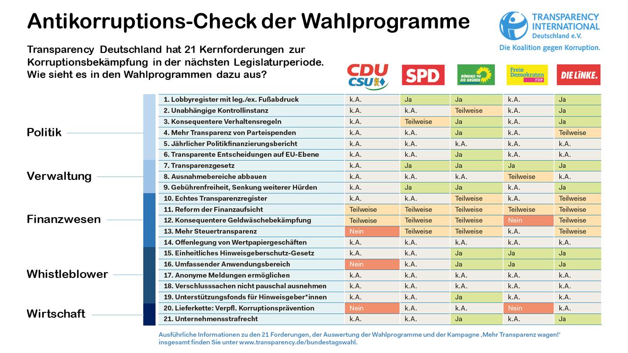 Wahl-Check von Transparency Deutschland, © TI Deutschland