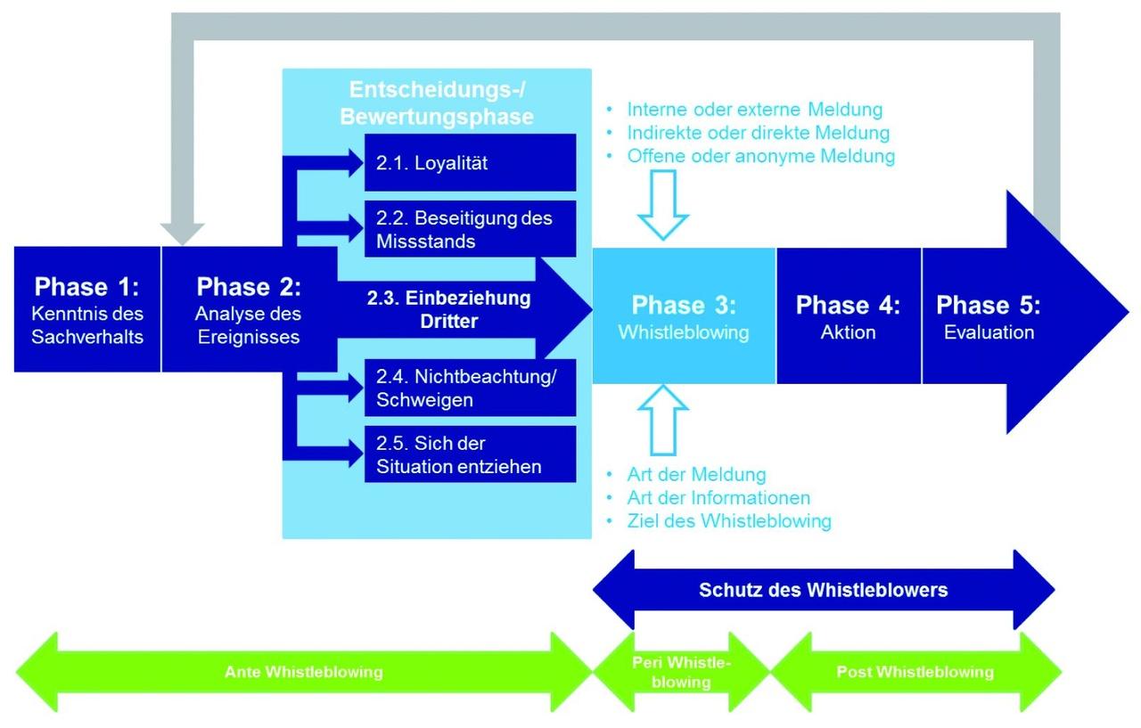Abbildung 1: Die Phasen des Whistleblowings aus Sicht des Whistleblowers. © 2014 Deloitte Financial Advisory GmbH, © 2014 Deloitte Financial Advisory GmbH