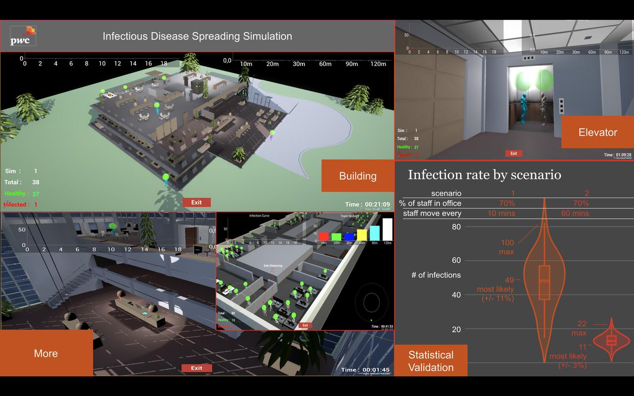 Screenshots der Simulationsergebnisse. © PwC Österreich, © PwC Österreich