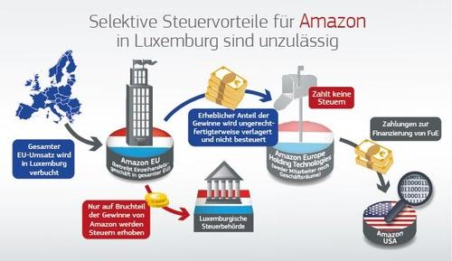Amazon, Luxemburg, © LexisNexis