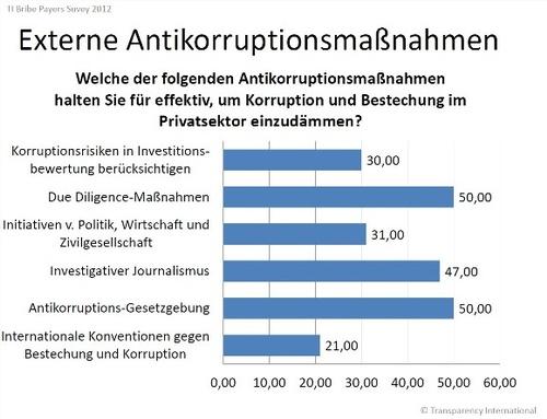 Externe Antikorruptionsmaßnahmen_BPS_2012.jpg, © © Transparency International
