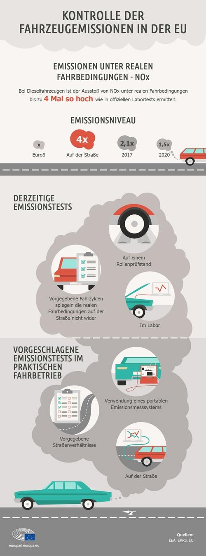 Grafik Emissionsmessungen Autos, © LexisNexis