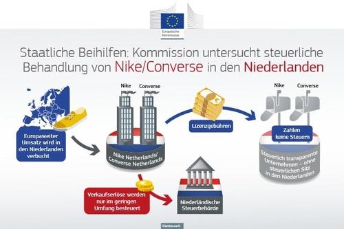 Nike Converse Niederlande, © Grafik: EU-Kommission