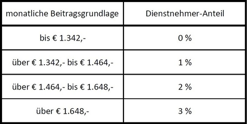 SV-Beiträge 2017 Tabelle 2, © LexisNexis