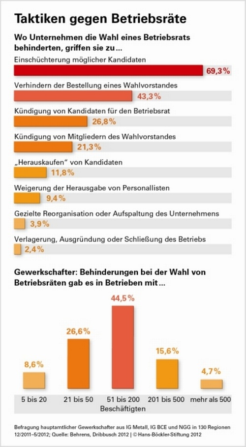 Taktiken gegen Betriebsräte, © Hans Böckler Stiftung