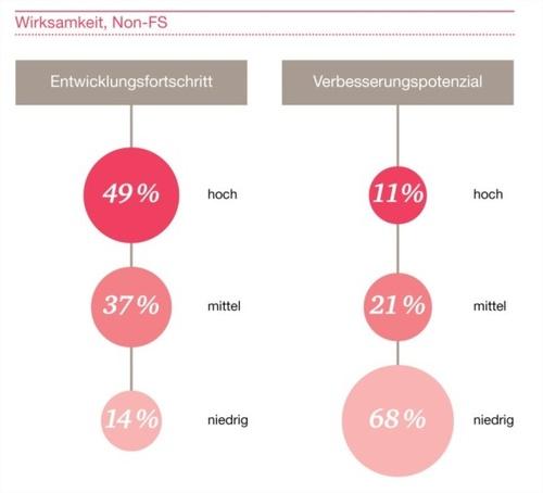 Abbildung 2: Überprüfung der operativen Wirksamkeit des IKS, © Redlein