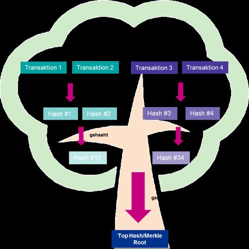 Abbildung 2: Funktionsweise des Hash-Baums, © MMag. Jacqueline Mlinarcsik