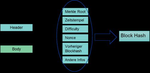 Abbildung 3: Alle Informationen des Headers werden gehasht, um den Block-Hash zu generieren., © Mlinarcsik