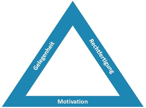 Abbildung 1: Fraud Triangle, © PwC Österreich GmbH