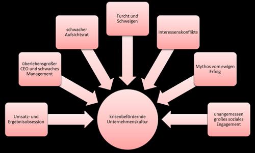 Abbildung 2: Indikatoren für einen bevorstehenden ethisch-moralischen Kollaps, © Dr. Johannes Freiler