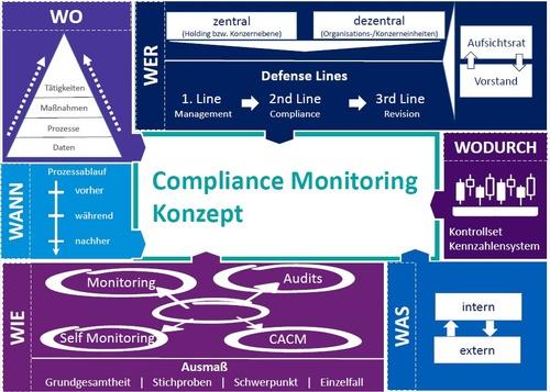 Abbildung 1: Compliance-Monitoring-Konzept, © Iglhauser