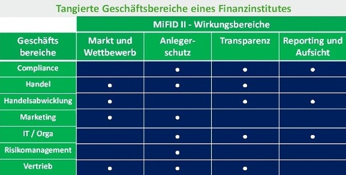 Abbildung 1: Von MiFID II tangierte Geschäftsbereiche eines Finanzinstituts, © Hirsekorn/ Brockhausen