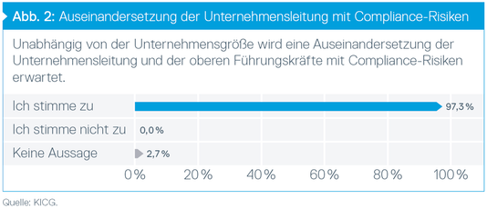 Auseinandersetzung der Unternehmensleitung mit Compliance-Risiken, © Grüning