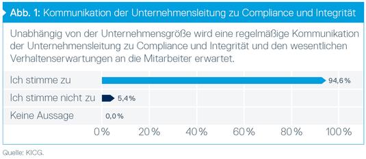 Kommunikation der Unternehmensleitung zu Compliance und Integrität, © Grüning