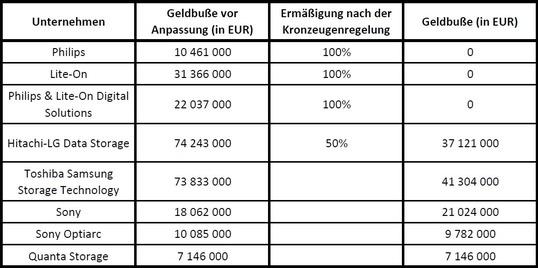 Geldbußen ODD-Hersteller, © EU Kommission