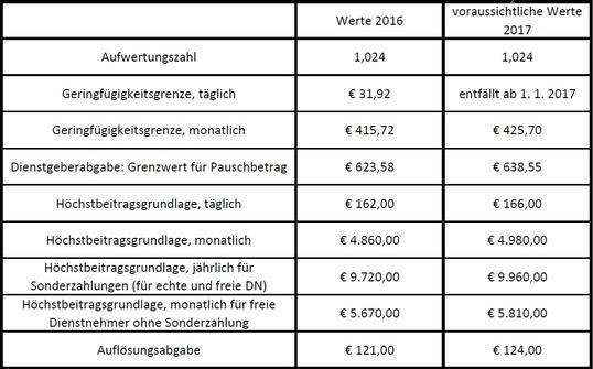 SV-Beiträge 2017 Tabelle 1, © LexisNexis