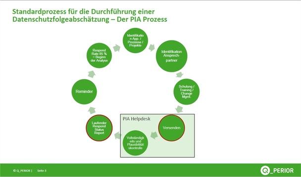 Abbildung 2: Der PIA-Prozess, © Brockhausen