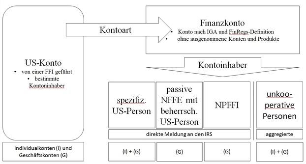 Abbildung 1, © Mag. Stefan Kästli MBA