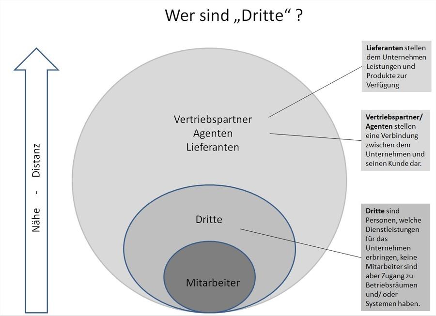 Abb. 1: Definition Dritter aus Unternehmenssicht , © Schneider